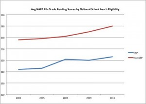 Persistent Increasing Achievement Gaps= #1 School System
