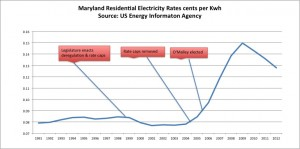 """O'Malley Promised to """"Stop the Rate Hikes"""" Seven Years Later Rates Still Going Up"""
