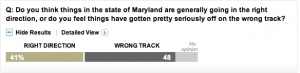 WaPo Poll: Marylanders Sour on O'Malley Handling of Taxes, Economy, Budget