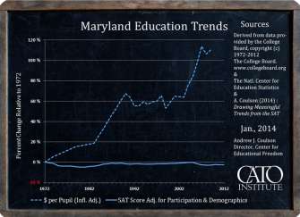 Report: Over Last 40 Years Per Pupil Spending Up More than 100 Percent, SAT Scores Flat