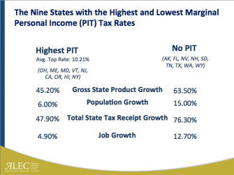 Maryland Continues to Lag In Economic Competitiveness
