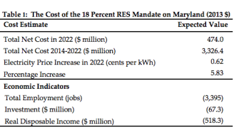 Maryland's Renewable Energy Policies To Cost Billions