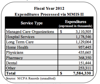 Audit: State Medicaid Agency Fails to Monitor Vendors Contracted for Billing and Overpayments