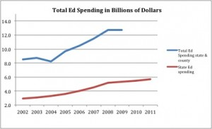 Maryland Education Spending by the Numbers