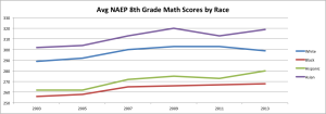 8th grade math by race