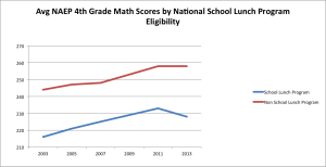 NAEP 4th grade math SLP
