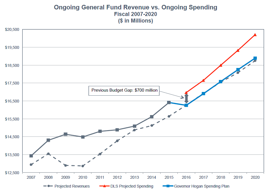 revenue v spending chart