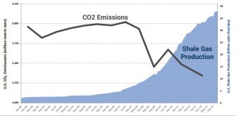 More Renewables or Less CO2? The Choice Climate Change Environmentalists Avoid