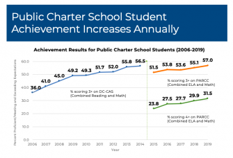 Tale of Two Cities: DC Charter Schools Outperform Baltimore Schools