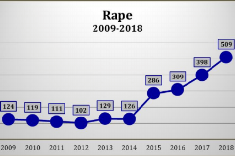 rape-graph-edit (3)